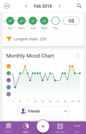 My mood chart from Feb
